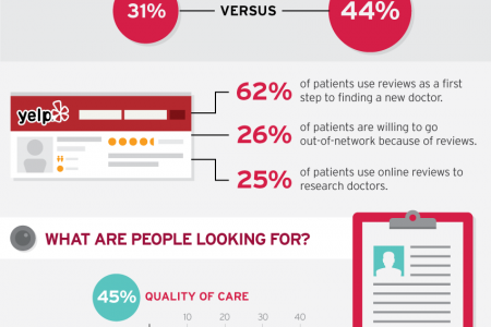 Improving business listings for Doctors Infographic