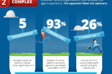 Improving Customer Service  Infographic