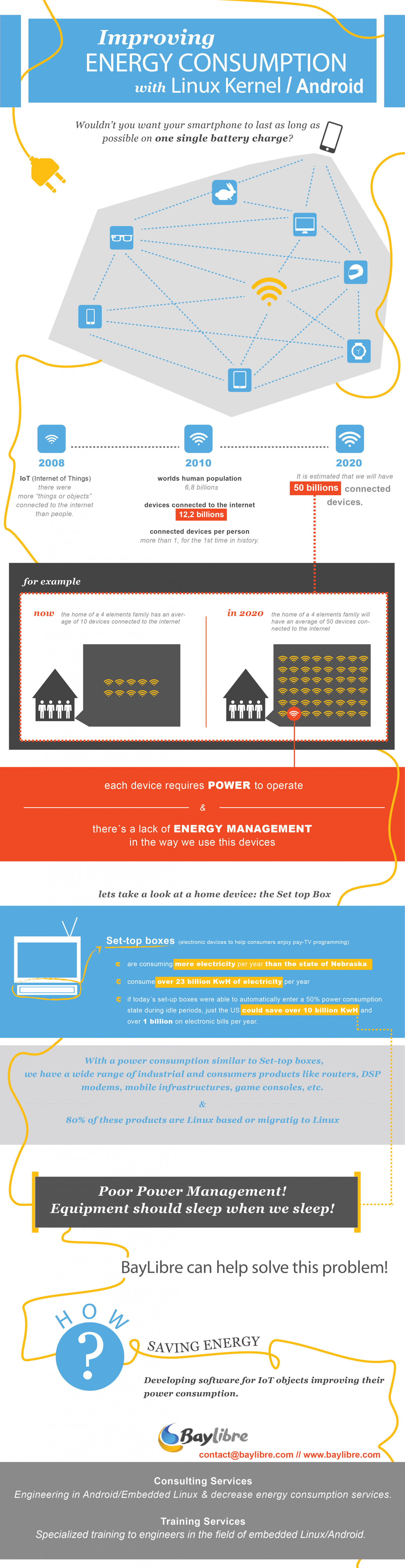 Improving Energy Consumption with Linux Kernel/ Android Infographic