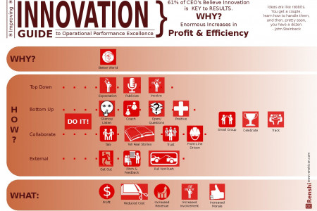 Improving Innovation Guide Infographic