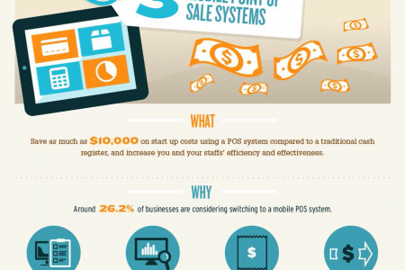 Improving In-Store Sales Infographic