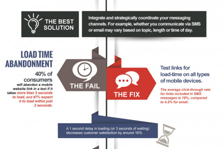 Improving the Customer Experience with SMS/Text Infographic