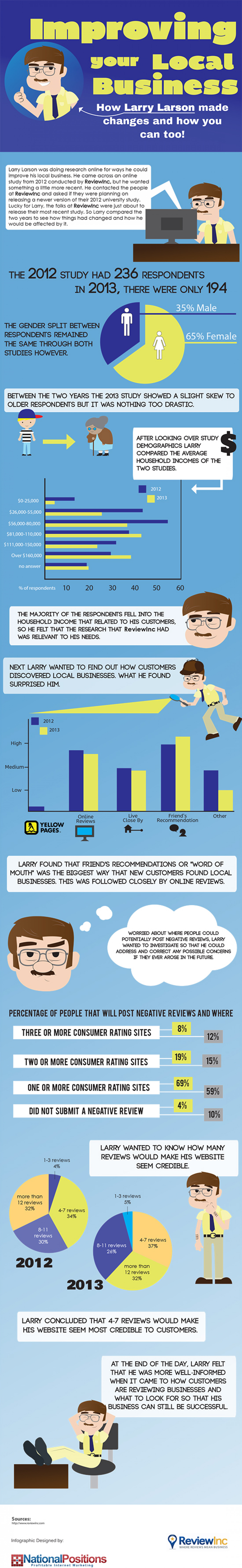 Improving Your Local Business Infographic