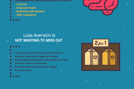 Impulse Buying Psychology Infographic