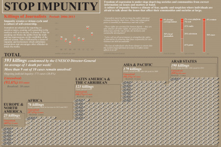 Impunity Unesco Infographic