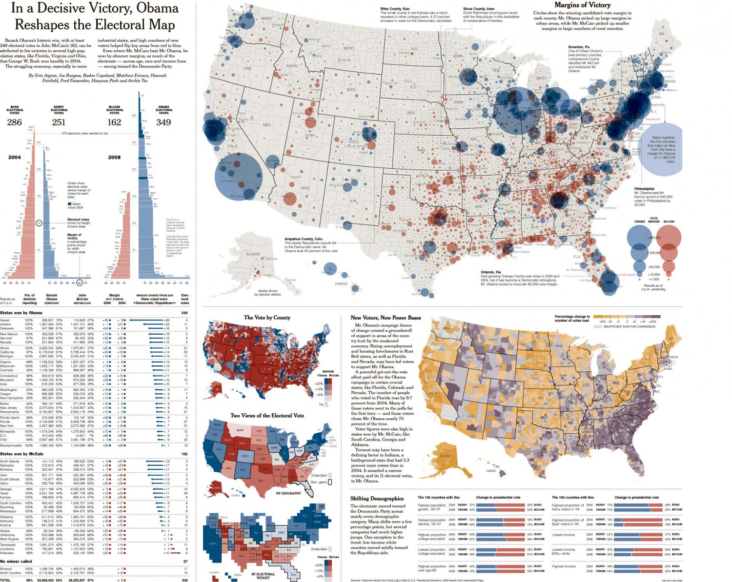 In a Decisive Victory, Obama Reshapes the Electoral Map Infographic