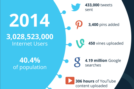 In An Internet Minute – 2013 VS 2014  Infographic