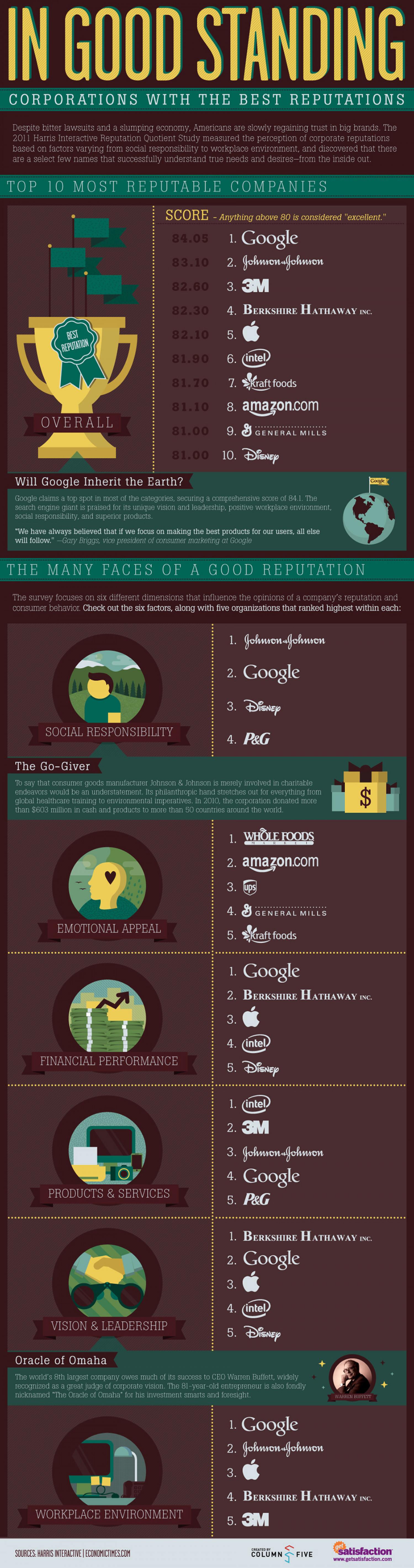 In Good Standing Infographic