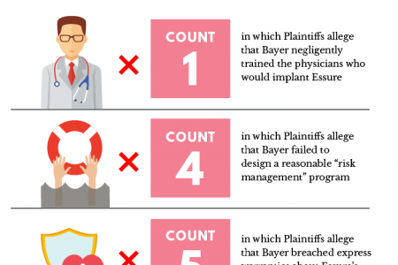 In Major Victory, Essure Lawsuits Find Path Forward  Infographic