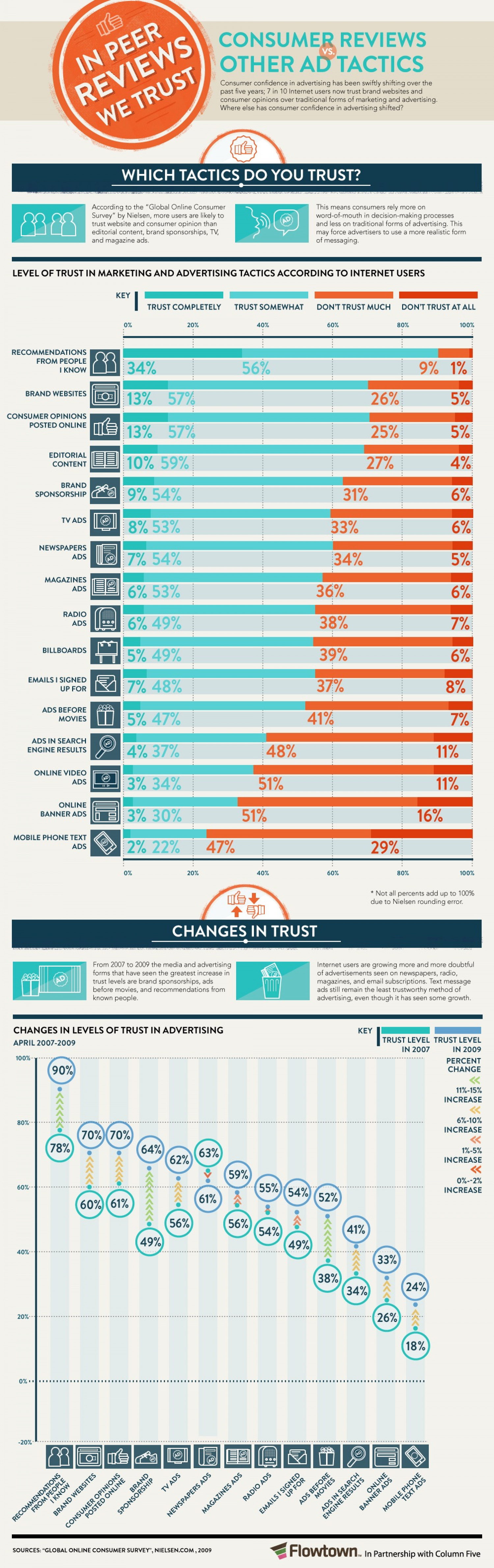 In Peer Review We Trust: Consumer Reviews vs. Other Ad Tactics Infographic