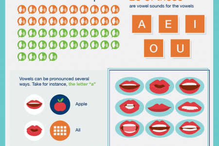 In plain English: English language learning in the U.S. Infographic