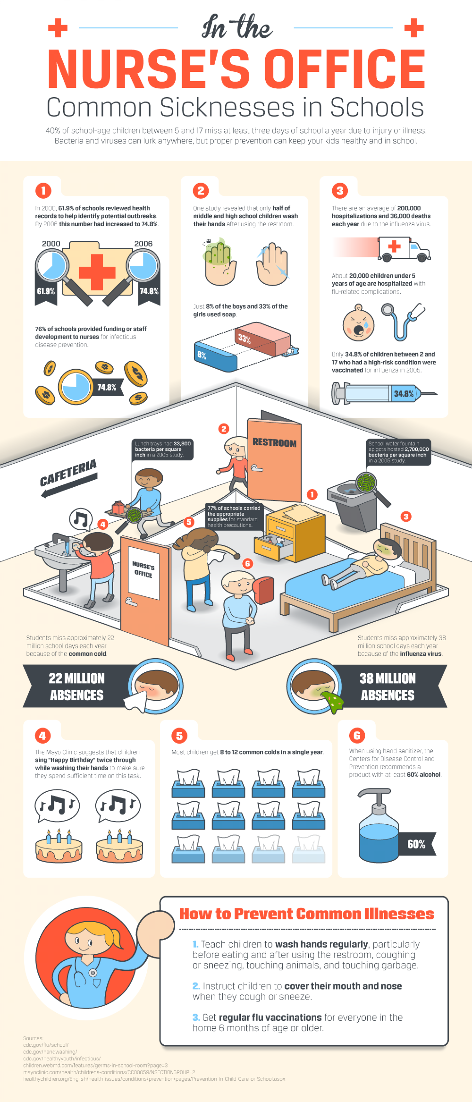 In the Nurse's Office: Common Sicknesses in Schools Infographic