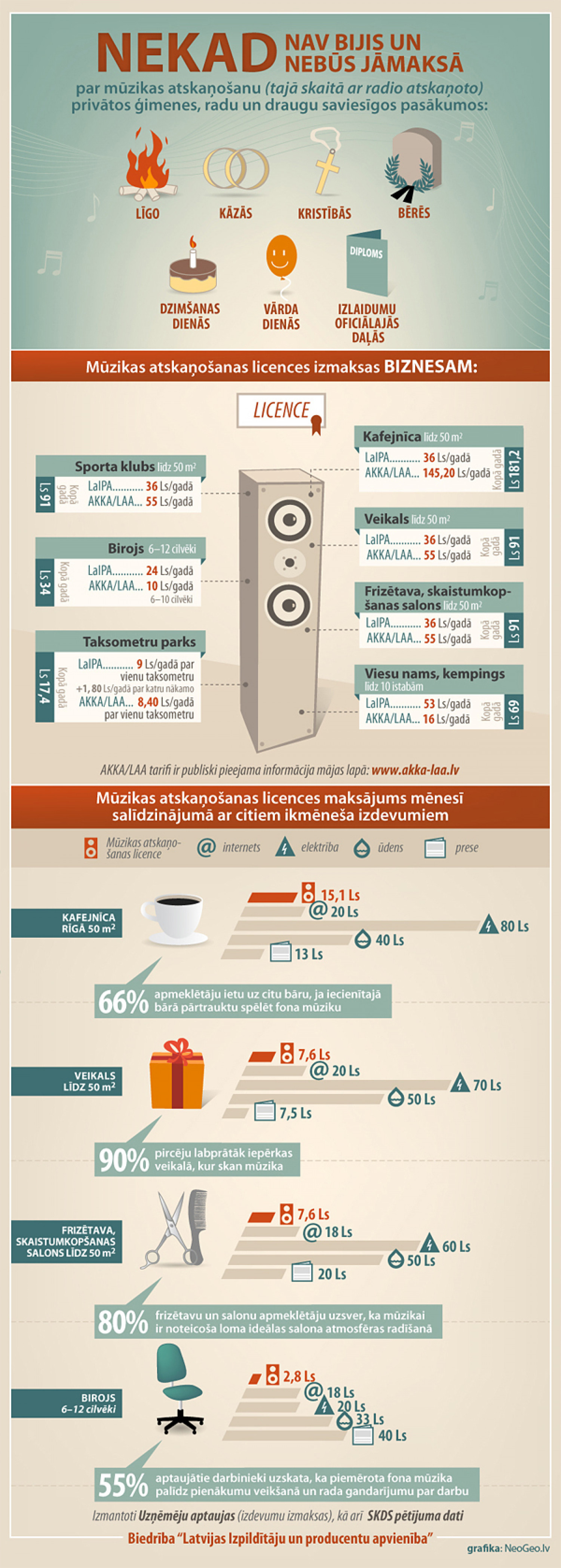 In which activities You do not need music licence? Infographic