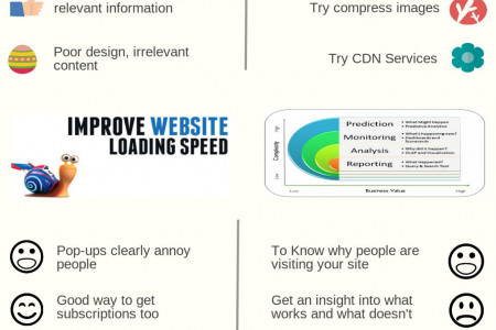 In WordPress Site learn How to Reduce the Bounce Rate Infographic
