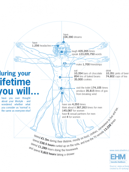 In your lifetime you will... Infographic