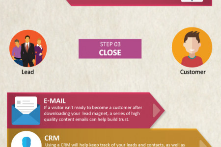Inbound Marketing 101 Infographic
