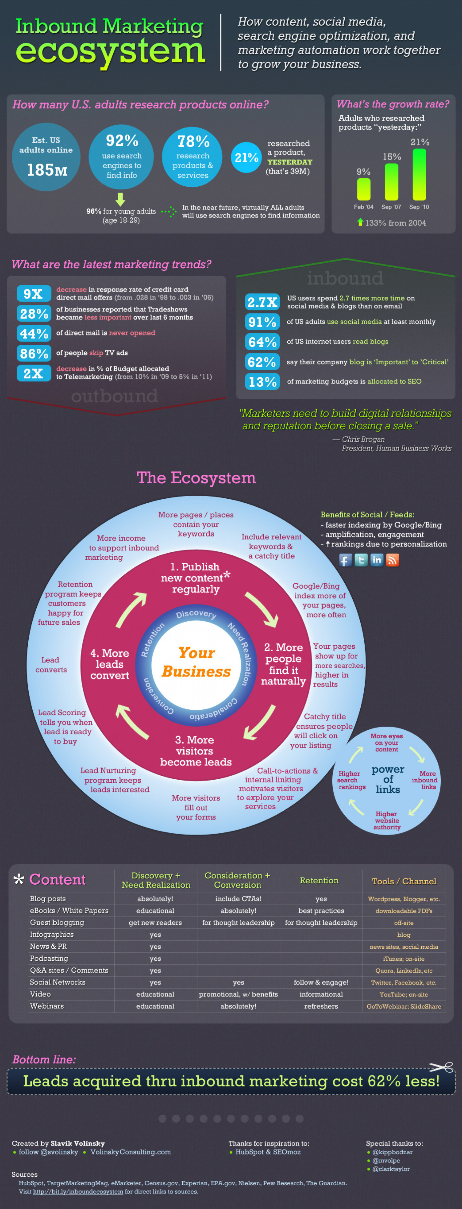 Inbound Marketing Ecosystem Infographic