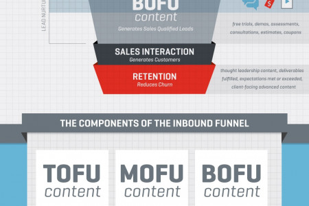 Inbound Marketing Funnel Infographic