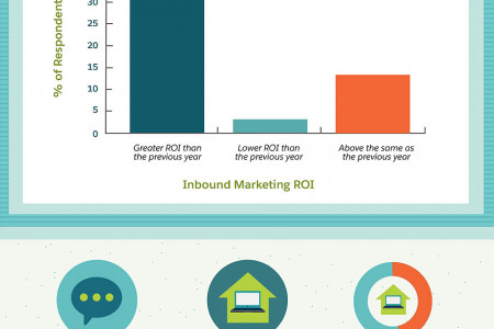 Inbound Marketing: How to Attract, Engage, and Convert Infographic