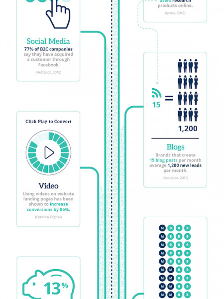 The Inbound Marketing Roadmap Infographic