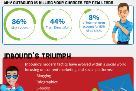 Inbound vs. Outbound Infographic