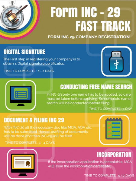 INC 29 Company Registration Infographic