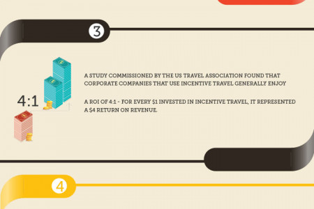 Incentive Travel Trends 2014 Infographic