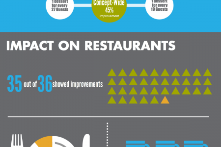 Incentivizing Employees in Fast-Casual Restaurants Infographic