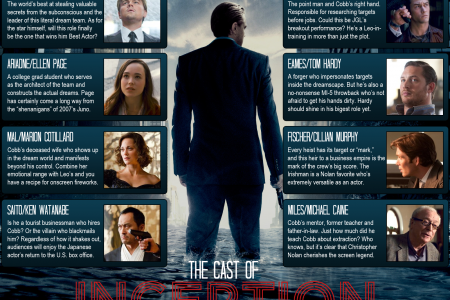 Inception Cast and Characters Infographic