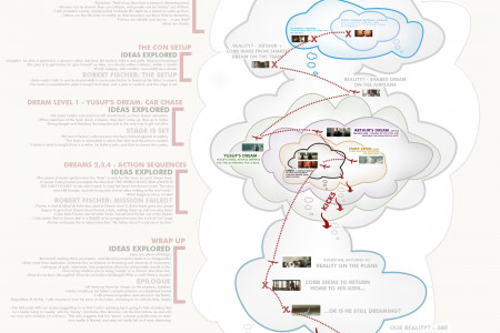 Inception for Dummies  Infographic
