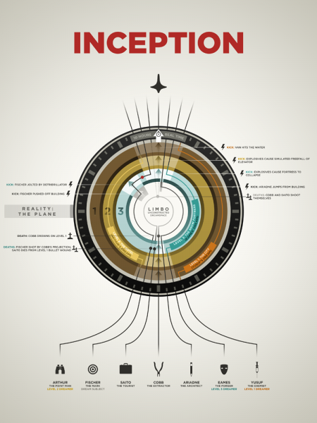 Inception Infographic Infographic