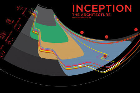 Inception the Architecture  Infographic