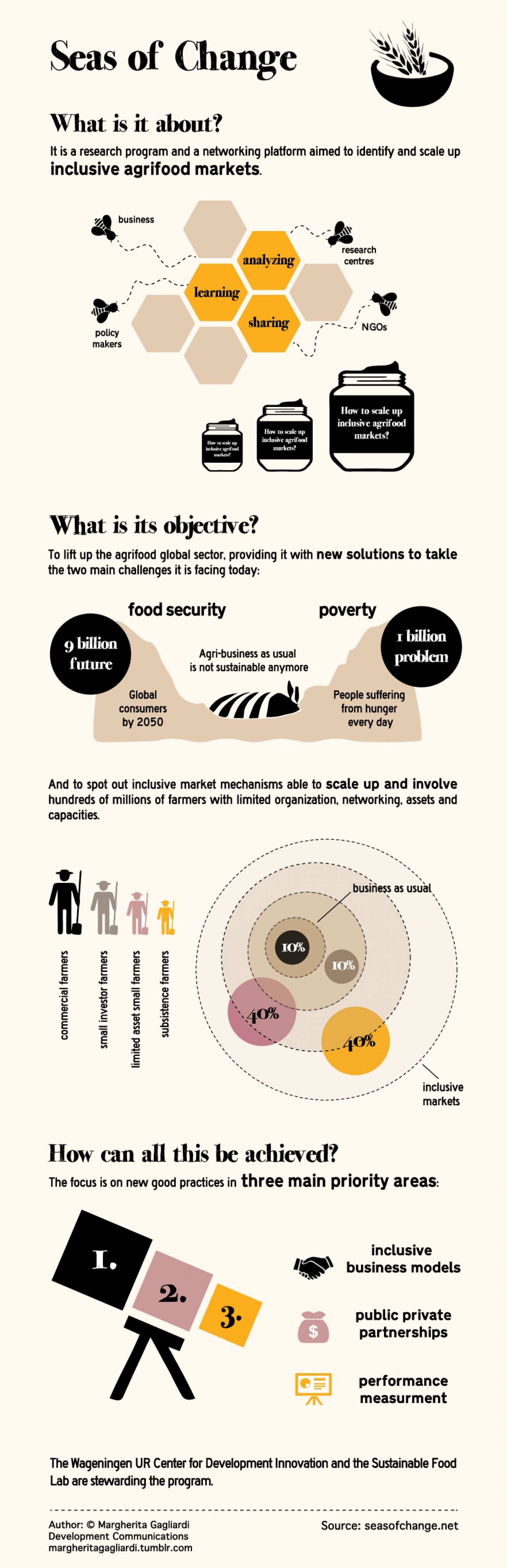 Inclusive agrifood market.  Infographic