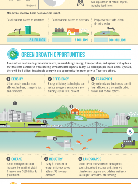 Inclusive Green Growth Infographic