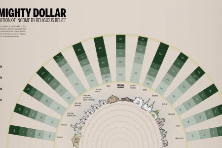 Income Distribution by Religion Infographic