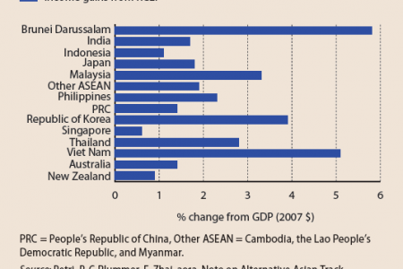 Income gains from the RCEP in 2005 Infographic