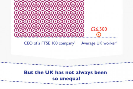 Income Inequality in the UK Infographic