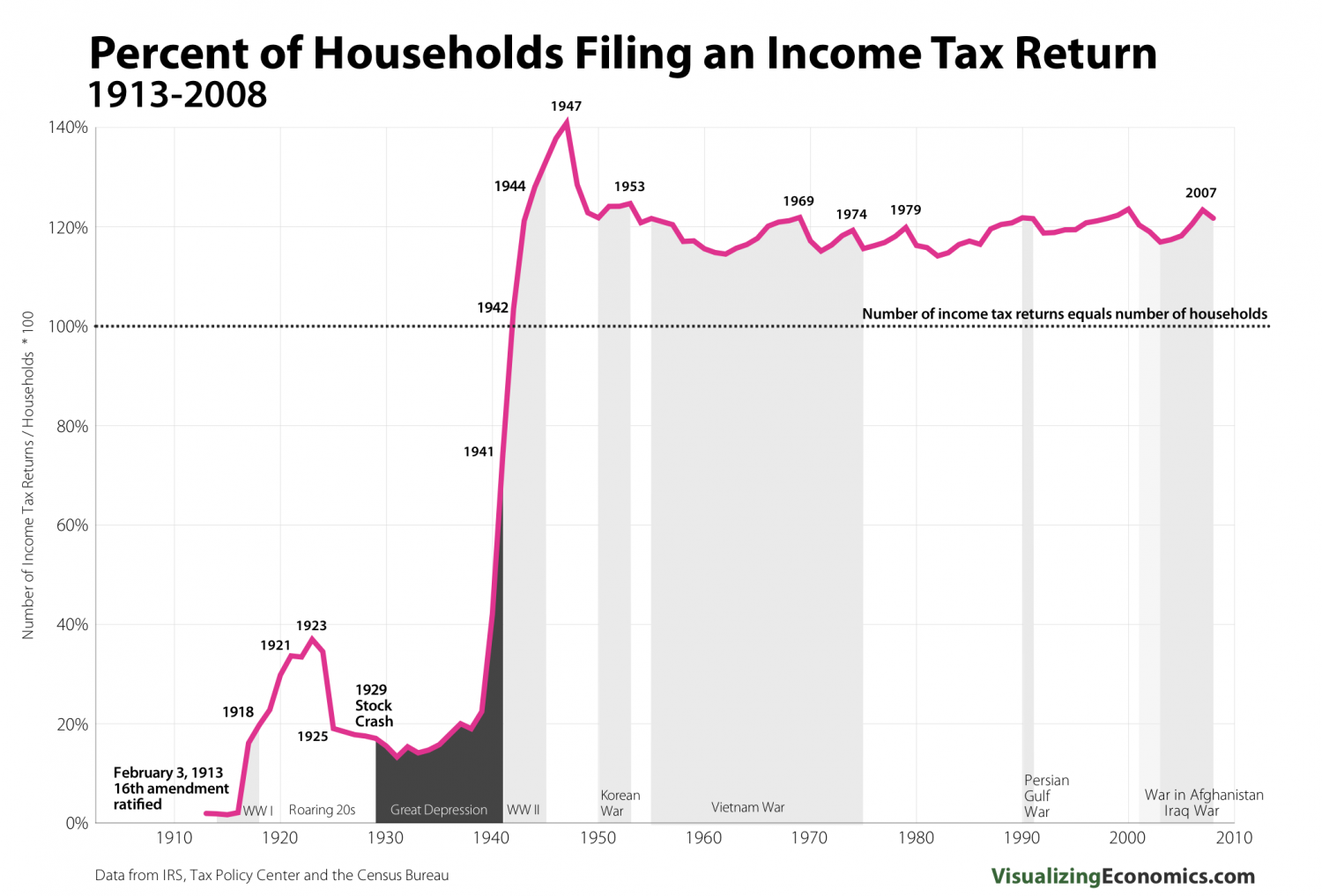 Income Tax Returns Infographic