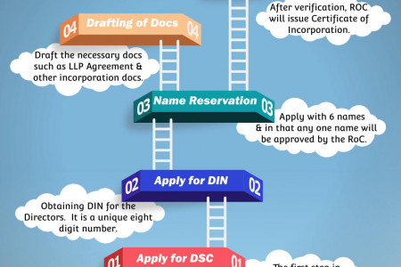 Incorporation of Limited Liability Partnership (LLP)  Infographic