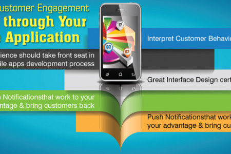 Increase Customer Engagement through Your Mobile Application  Infographic