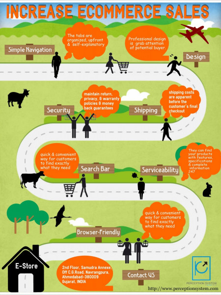 Increase E-Commerce Sales Infographic