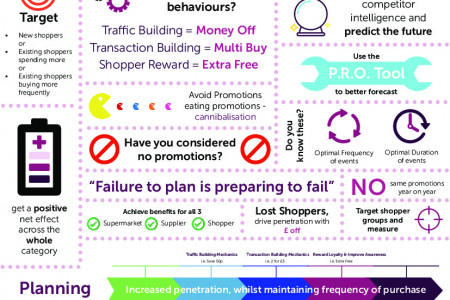 Increase Profits on Your Supermarket's Promotions Plan Infographic Infographic