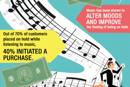 Increase Sales When Customers are on Hold Infographic