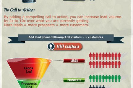 Increase sales without spending more on advertising Infographic