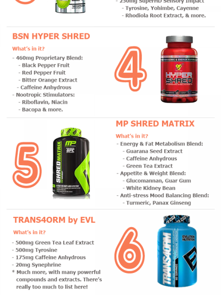Increase Your Energy ( & Metabolism) with These Top 10 Thermogenic Supplements Infographic