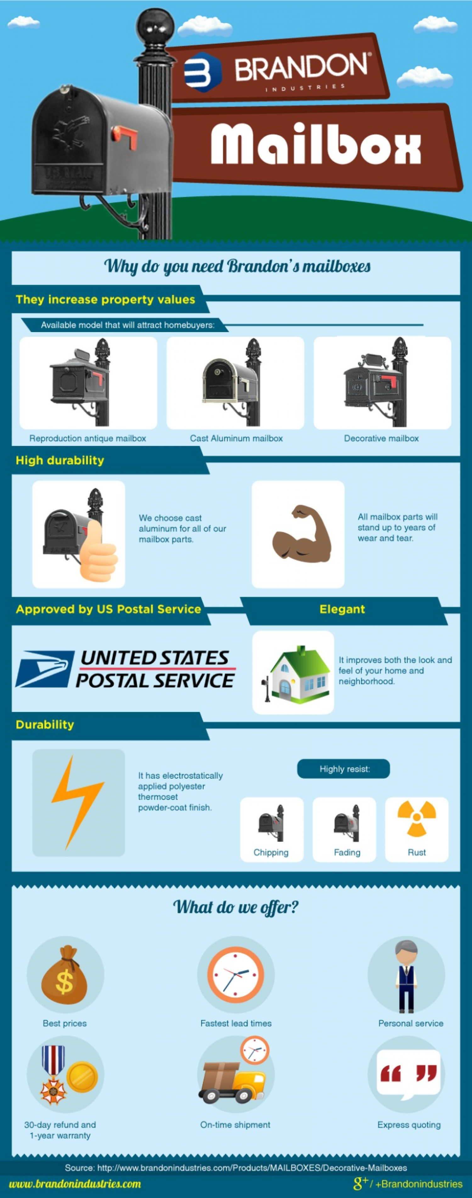 Increase Your Property Value with Brandon' Mailboxes Infographic