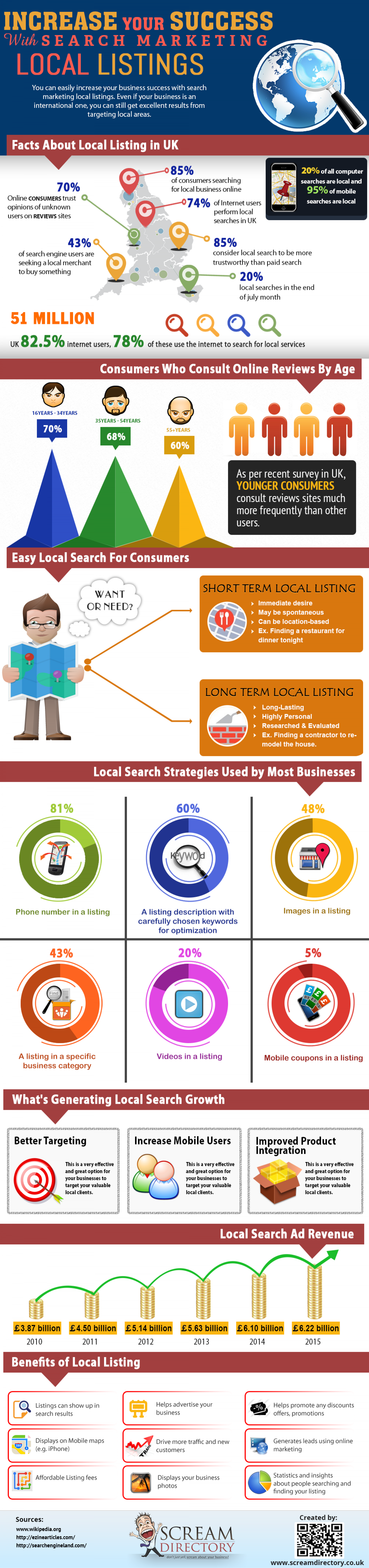 Increase your Success with search marketing Local listings Infographic