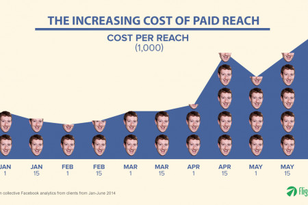Increasing Cost of Paid Reach Infographic