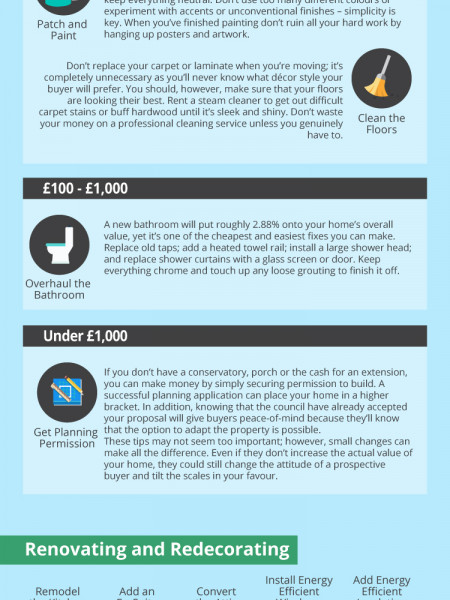 Increasing the Value of Your Home Infographic