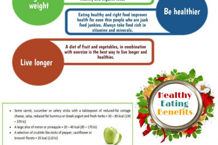 Incredible Benefits of Eating Healthy Infographic
